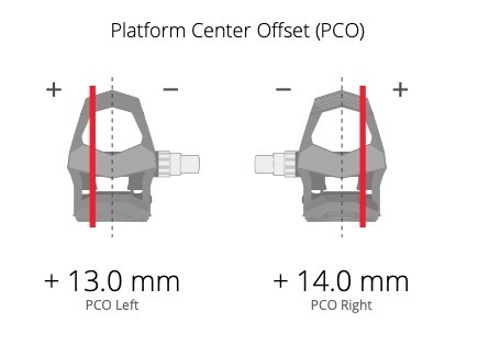 Dinámica de Ciclismo Desviación Centro Superficie