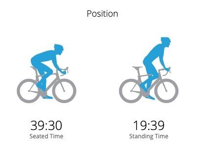 Dinámica de Ciclismo posición